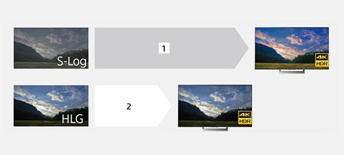 Aparat α7R III obsługuje szeroki zakres potrzeb związanych z produkcją filmów HDR. Oferuje krzywe gamma S-Log3 i S-Log2, zapewniając większą swobodę ekspresji zdjęć poprzez korekcję kolorów w postprodukcji oraz nowy profil obrazu HLG (Hybrid Log-Gamma) dla natychmiastowego przepływu pracy HDR. Nagrane filmy odtwarzane na telewizorze zgodnym ze standardem HDR (HLG) – nawet bez korekcji kolorów – wyglądają realistycznie i są pozbawione niedoświetlonych cieni oraz prześwietlenia wświatłach. [1] Wysoka elastyczność pozwalająca na precyzyjne korygowanie obrazów (wymagana korekcja kolorów) [2] Uzyskiwany natychmiast wysokiej jakości obraz (korekcja kolorów niewymagana)