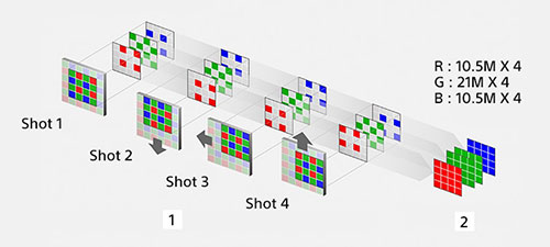 sony-ilce7rm3ab-pixel-shift
